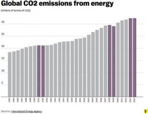 CO2-emissions-from-energy