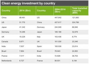 Clean-Energy-Investment