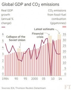 global-GDP-and-CO2-emission